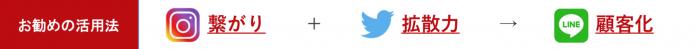 お勧めの活用法:Instagram繋がり+Twitter拡散力+LINE顧客化