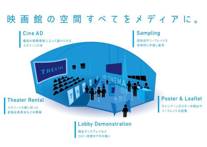 Cine AS -- 最高の視聴環境によって届けられるスクリーンCM / Sampling -- 試供品やリーフレットを効率的に手渡し配布 / Theater Rental -- スクリーンを貸し切った新製品発表会などの開催 / Lobby Demonstration -- 商品ディスプレイなどロビー空間がPRの場に / Poster&Leaflet -- キャンペーンポスターの掲出やリーフレットの設置